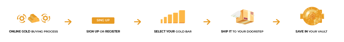 buy gold online process
